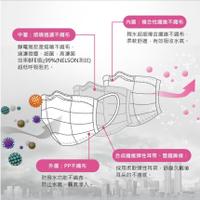 MOTEX 摩戴舒 華新口罩 成人 兒童 幼幼 醫用 不織布 鑽石型 立體 3D 粉紅 藍 綠 紫 黑 醫療 口罩 鋼印