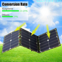 SUNPOWER 晶片 100W太陽能折疊包 單晶太陽能板 戶外充電包充電電腦手機充電--寶充電器